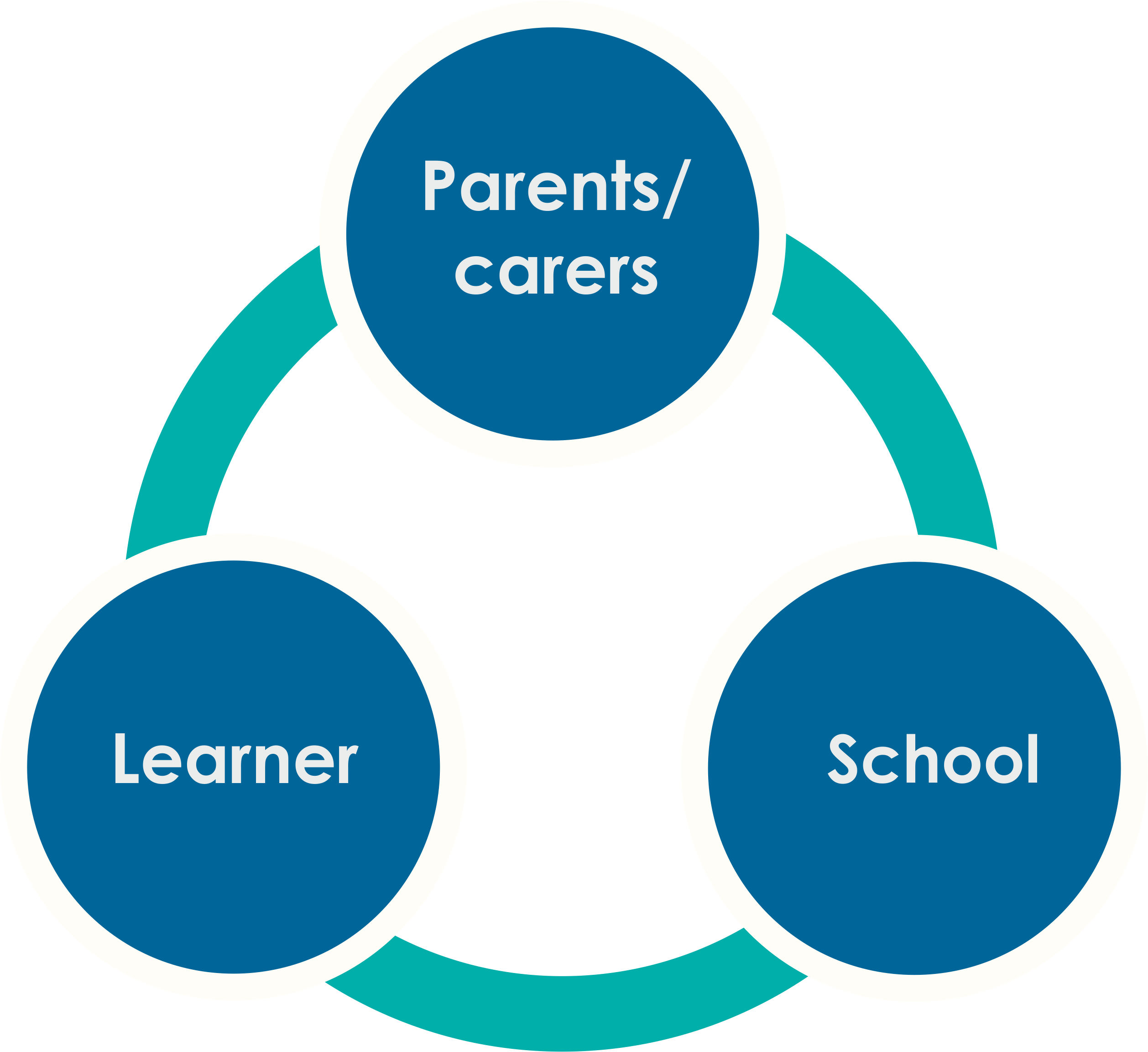 Effective Communication School Learner and Parents ADT